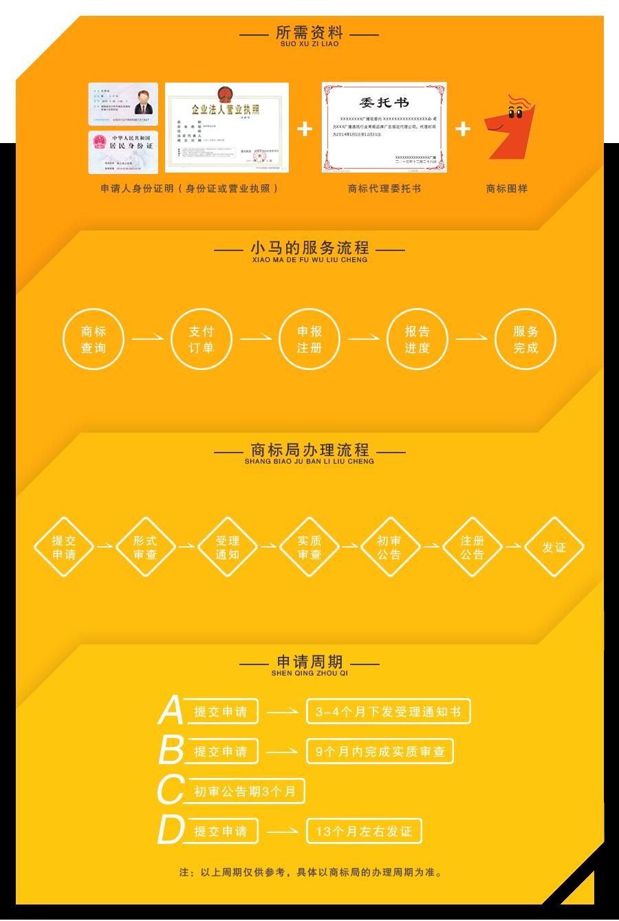 小马电商内页(普通商标注册.png
